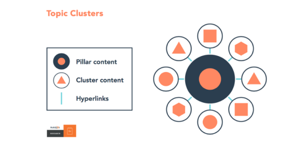 topic cluster